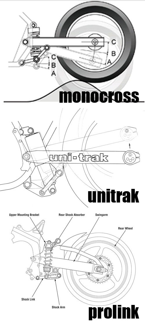 Suspensi Monocross Unitrak dan Prolink