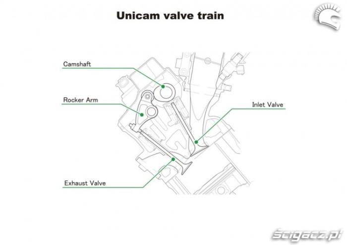Unicam-valve-train