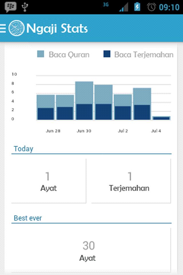 Statistik Ngaji
