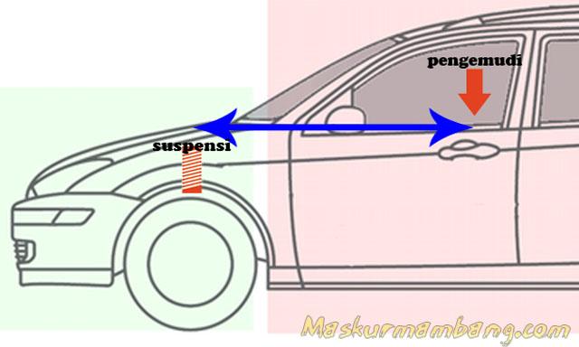 Diagram Suspensi Mobil Dengan Bonnet