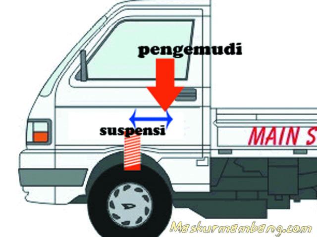 Diagram Suspensi Mobil Tanpa Bonnet