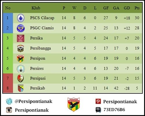 Klasemen Divisi Utama 2014 Grup 3