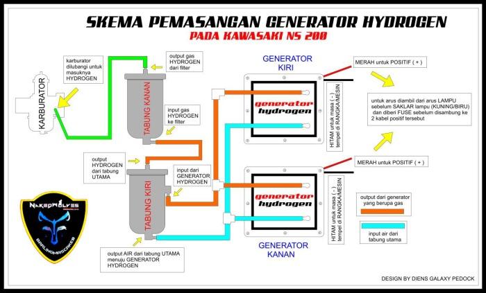 Generator Hidrogen - Prinsip Kerja