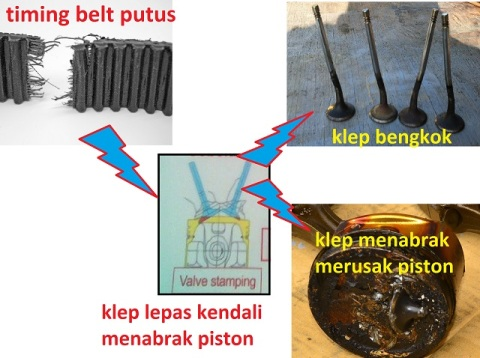 Ketika Timing Belt Putus